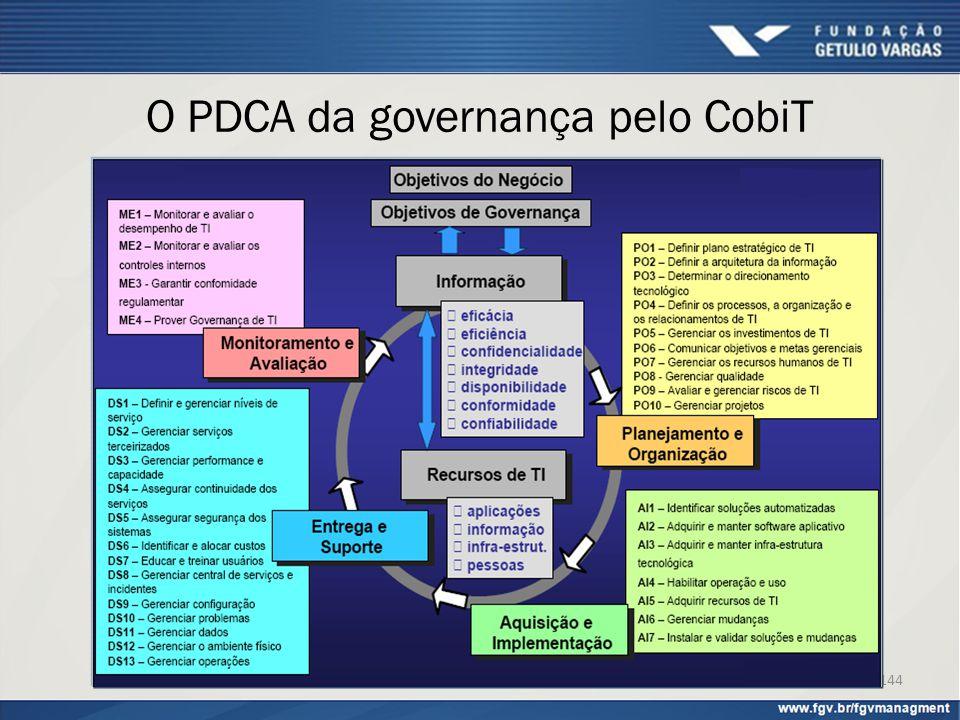 O PDCA da governança pelo CobiT 144