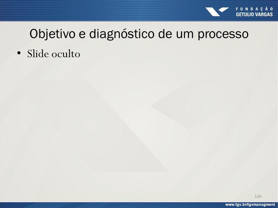 Objetivo e diagnóstico de um processo Slide oculto 149