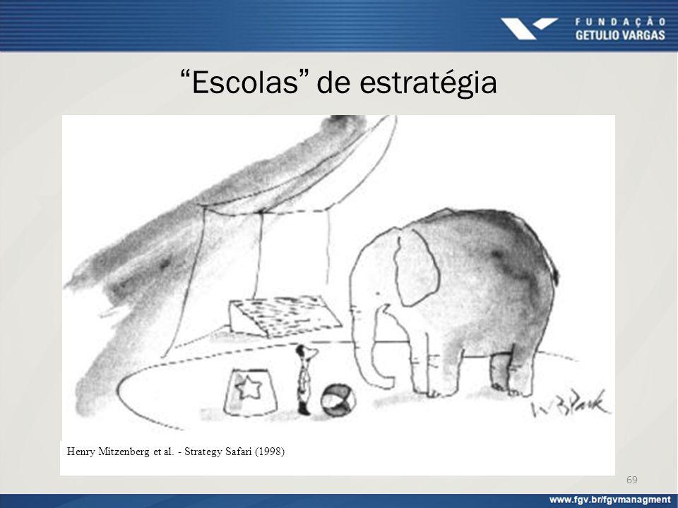"""""""Escolas"""" de estratégia Henry Mitzenberg et al. - Strategy Safari (1998) 69"""