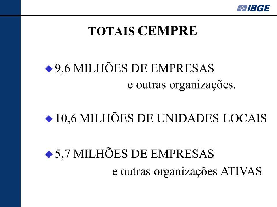 TOTAIS CEMPRE u 9,6 MILHÕES DE EMPRESAS e outras organizações.