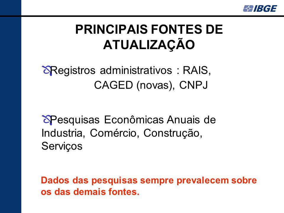 PRINCIPAIS FONTES DE ATUALIZAÇÃO Ô Registros administrativos : RAIS, CAGED (novas), CNPJ Ô Pesquisas Econômicas Anuais de Industria, Comércio, Construção, Serviços Dados das pesquisas sempre prevalecem sobre os das demais fontes.