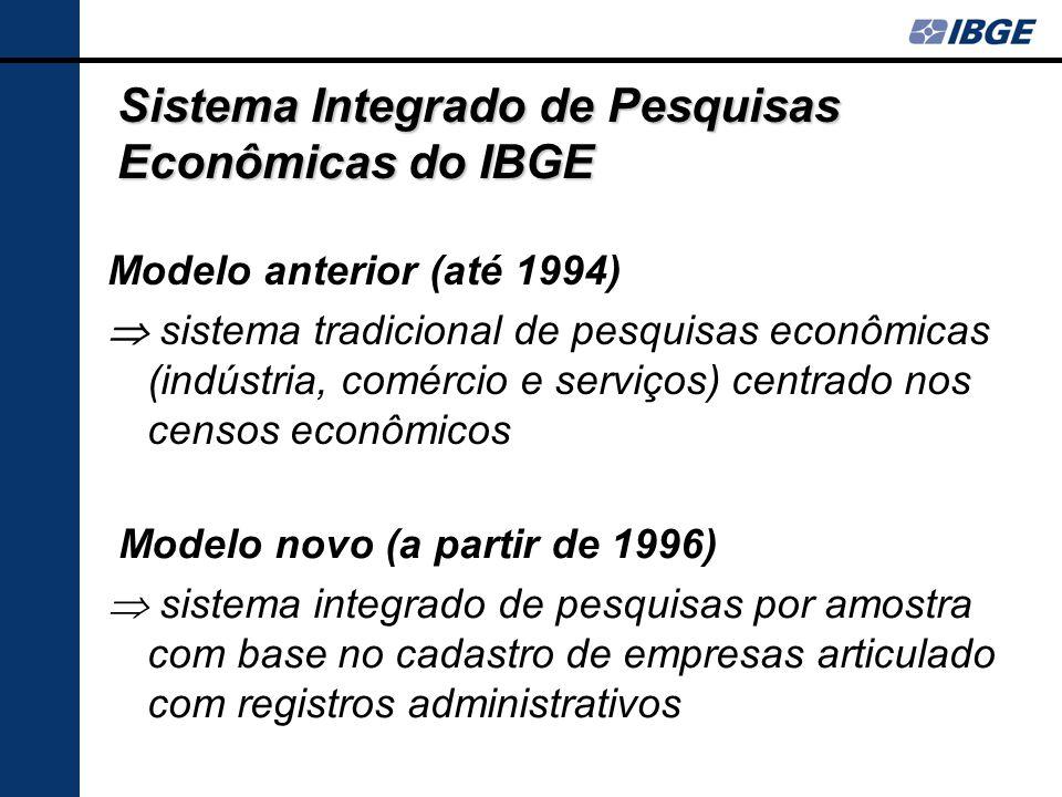 Sistema Integrado de Pesquisas Econômicas do IBGE Modelo anterior (até 1994)  sistema tradicional de pesquisas econômicas (indústria, comércio e serviços) centrado nos censos econômicos Modelo novo (a partir de 1996)  sistema integrado de pesquisas por amostra com base no cadastro de empresas articulado com registros administrativos