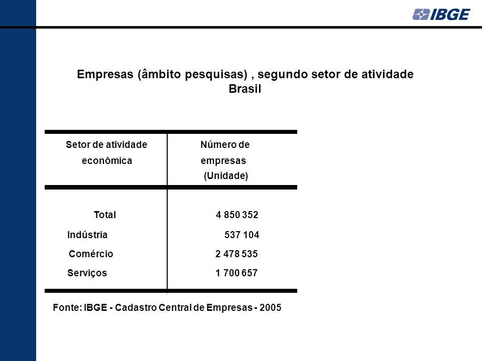 Setor de atividade econômica Número de empresas (Unidade) Total 4 850 352 Indústria 537 104 Comércio 2 478 535 Serviços 1 700 657 Fonte: IBGE - Cadastro Central de Empresas - 2005 Empresas (âmbito pesquisas), segundo setor de atividade Brasil