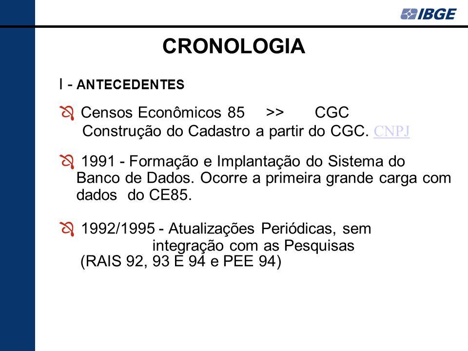 CRONOLOGIA I - ANTECEDENTES Ô Censos Econômicos 85 >> CGC Construção do Cadastro a partir do CGC.
