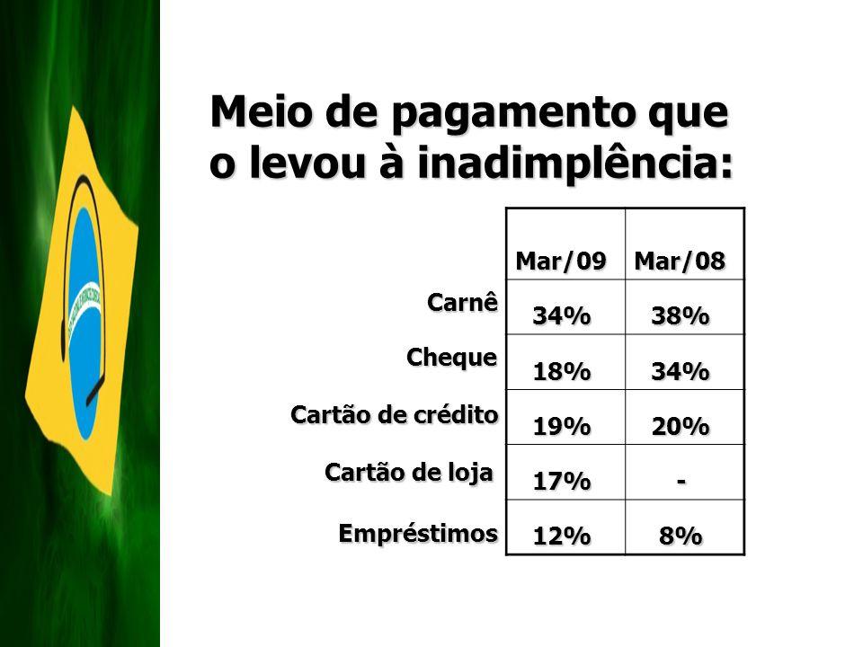 Meio de pagamento que o levou à inadimplência: Carnê Cheque Cartão de crédito Cartão de loja EmpréstimosMar/09 Mar/08 34% 38% 18% 34% 19% 20% 17% - 12
