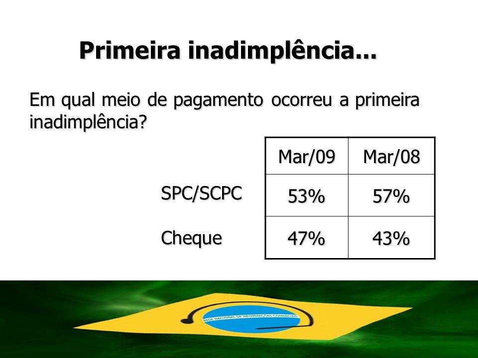 Primeira inadimplência... Mar/09Mar/0853%57% 47%43% SPC/SCPCCheque Em qual meio de pagamento ocorreu a primeira inadimplência?