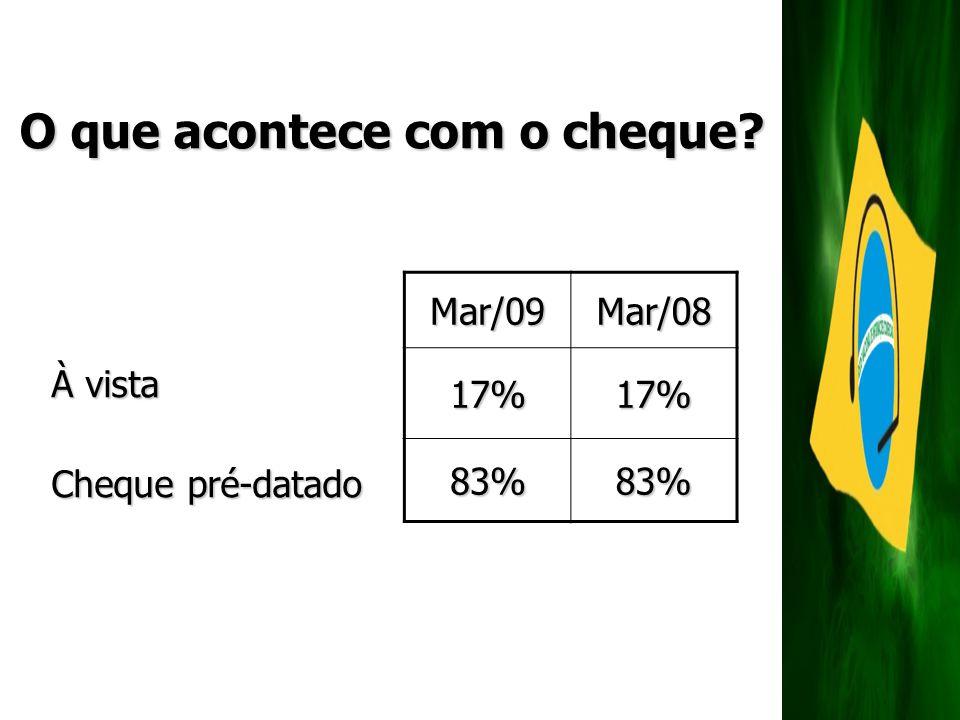 O que acontece com o cheque? À vista Cheque pré-datado Mar/09Mar/0817%17% 83%83%