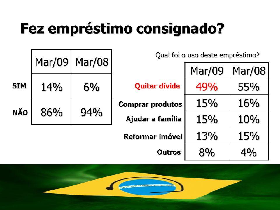 Mar/09Mar/0814%6% 86%94% Fez empréstimo consignado? SIM NÃO Qual foi o uso deste empréstimo? Mar/09Mar/0849%55% 15%16% 15%10% 13%15% 8%4% Quitar dívid