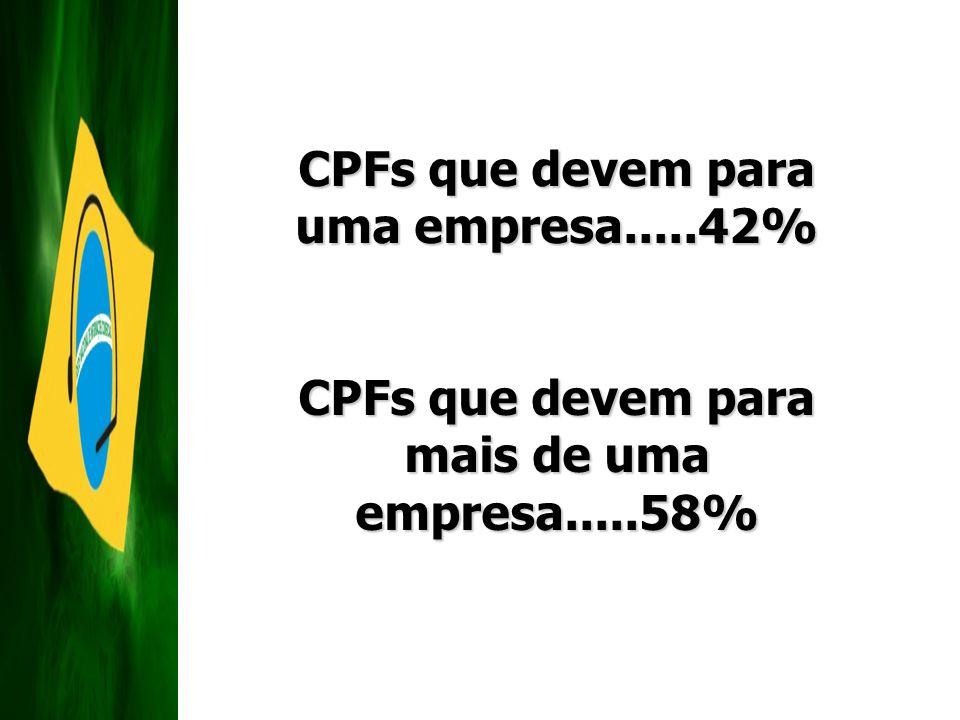 CPFs que devem para uma empresa.....42% CPFs que devem para mais de uma empresa.....58%