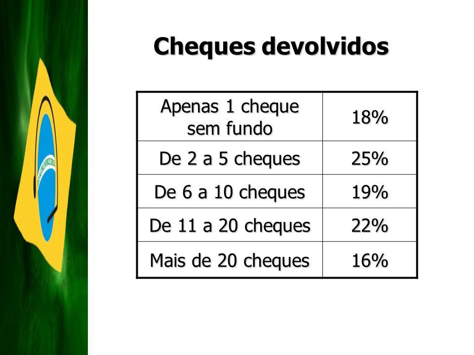 Apenas 1 cheque sem fundo 18% De 2 a 5 cheques 25% De 6 a 10 cheques 19% De 11 a 20 cheques 22% Mais de 20 cheques 16% Cheques devolvidos