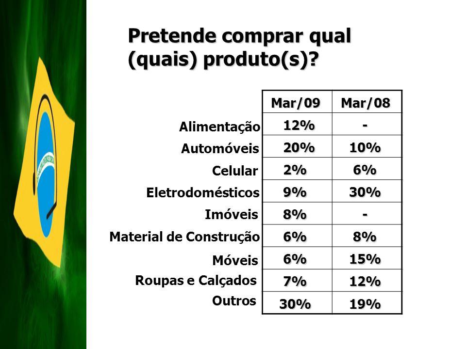 Pretende comprar qual (quais) produto(s)? Eletrodomésticos Outros Material de Construção Roupas e Calçados Móveis Automóveis Celular Alimentação Imóve