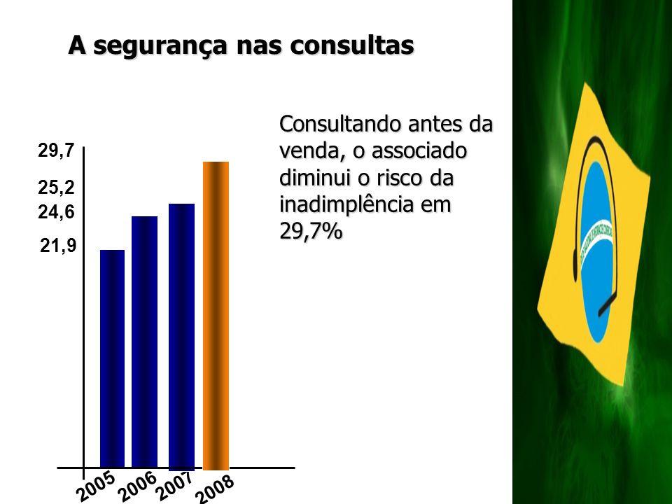 A segurança nas consultas 2007 2005 2006 25,2 21,9 24,6 29,7 2008 Consultando antes da venda, o associado diminui o risco da inadimplência em 29,7%
