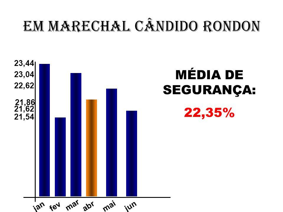 Em Marechal Cândido Rondon mar jan fev 23,04 21,62 21,86 23,44 abr mai jun 21,54 22,62 MÉDIA DE SEGURANÇA: 22,35%
