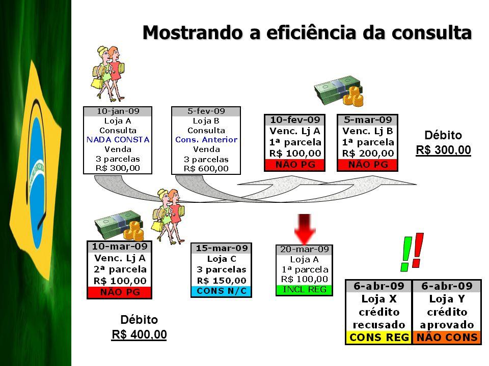 Mostrando a eficiência da consulta Débito R$ 300,00 Débito R$ 400,00