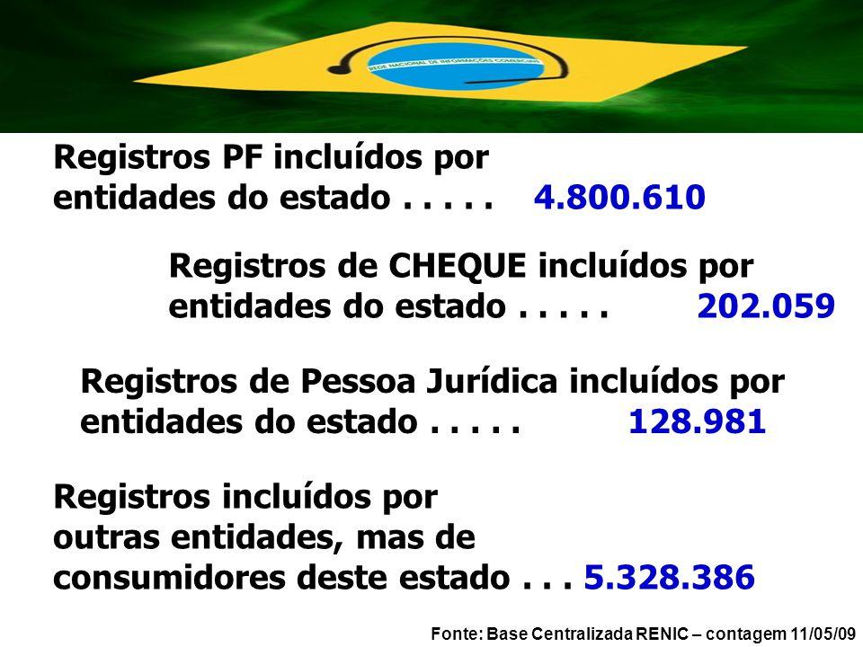 Registros PF incluídos por entidades do estado..... 4.800.610 Fonte: Base Centralizada RENIC – contagem 11/05/09 Registros incluídos por outras entida