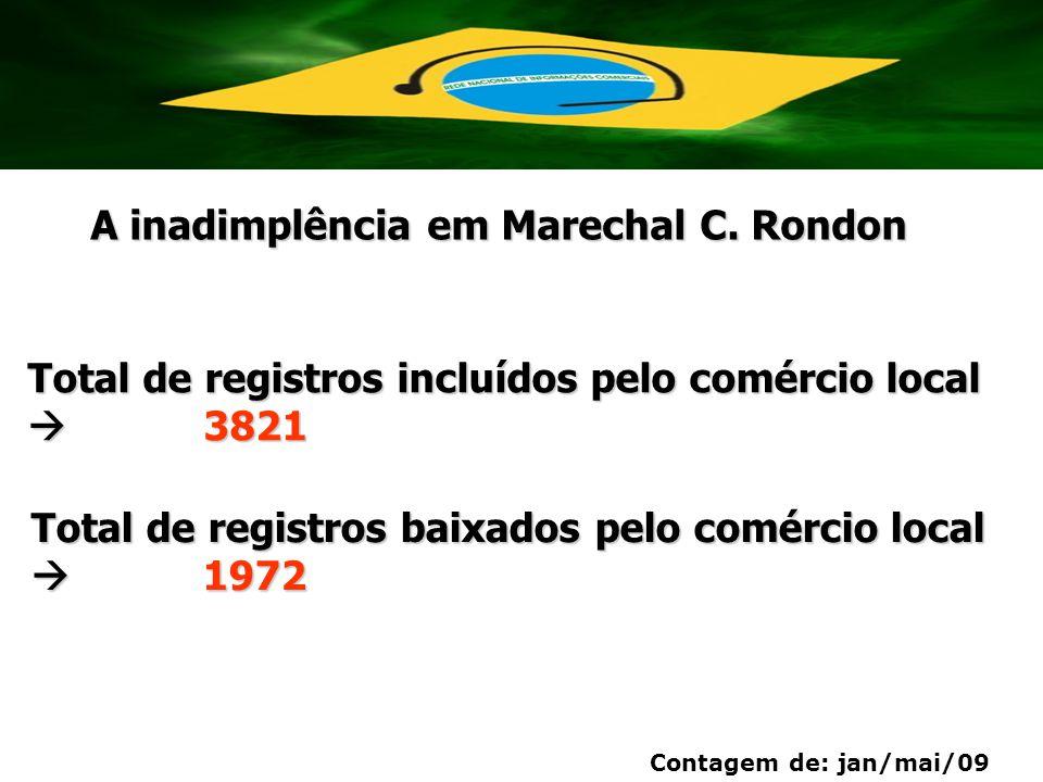 Total de registros incluídos pelo comércio local  3821 Total de registros baixados pelo comércio local  1972 Contagem de: jan/mai/09 A inadimplência