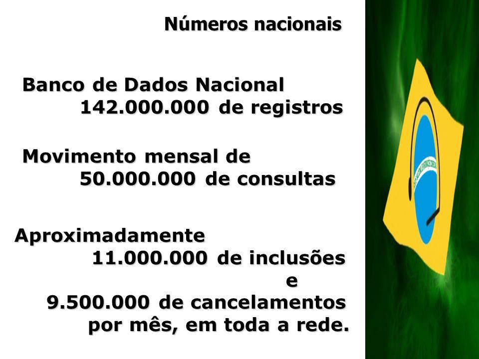 Números nacionais Banco de Dados Nacional 142.000.000 de registros 142.000.000 de registros Movimento mensal de 50.000.000 de consultas 50.000.000 de