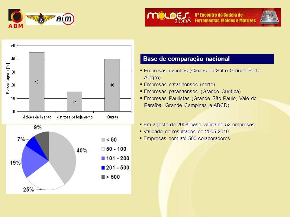 Base de comparação nacional  Empresas ga ú chas (Caxias do Sul e Grande Porto Alegre)  Empresas catarinenses (norte)  Empresas paranaenses (Grande
