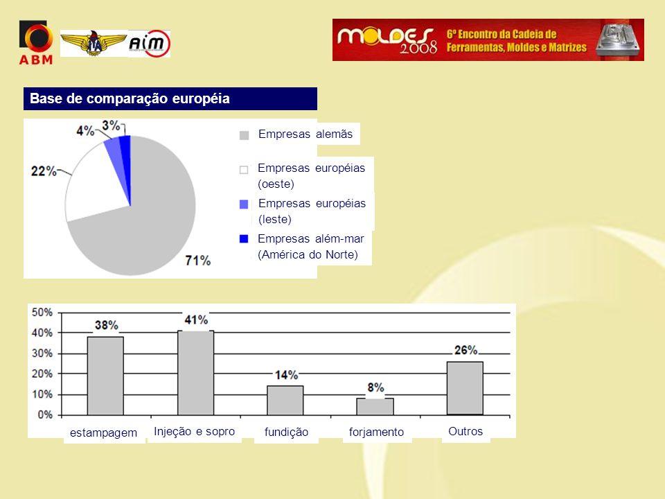 Base de comparação européia Empresas alemãs Empresas européias (oeste) Empresas européias (leste) Empresas além-mar (América do Norte) estampagem Inje