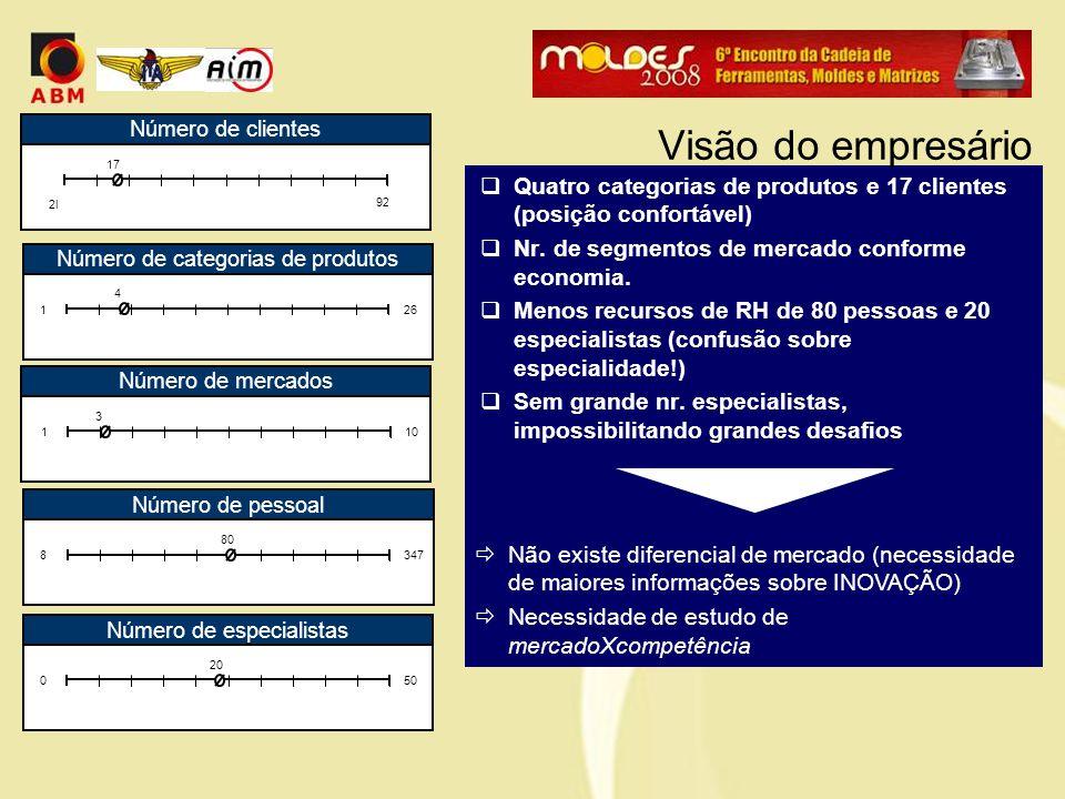  Quatro categorias de produtos e 17 clientes (posição confortável)  Nr. de segmentos de mercado conforme economia.  Menos recursos de RH de 80 pess