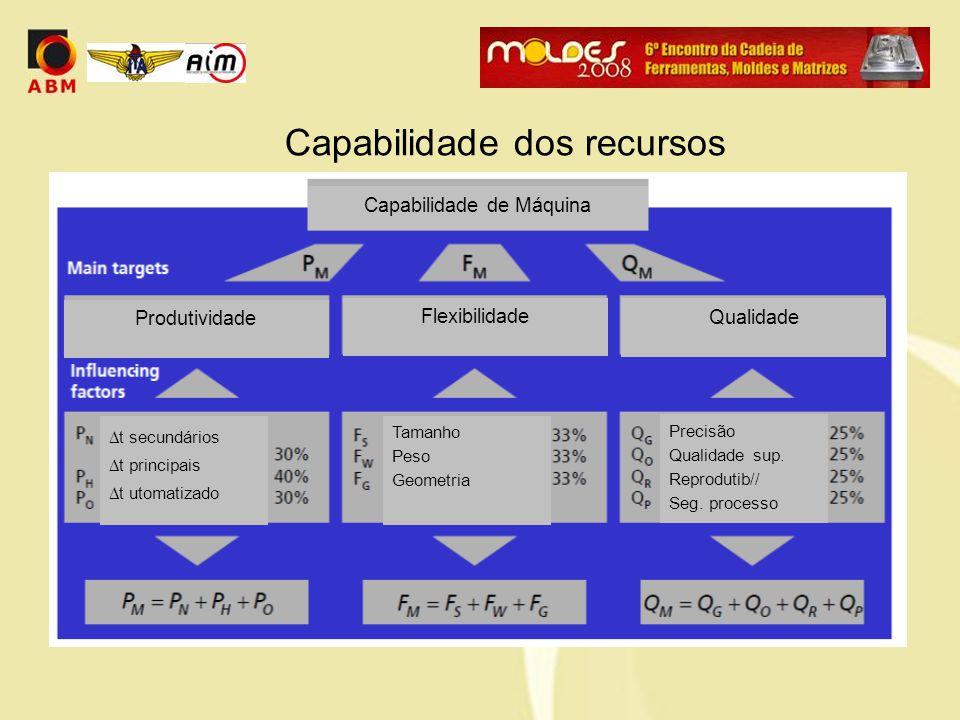 Capabilidade dos recursos Capabilidade de Máquina Qualidade  t secundários  t principais  t utomatizado Flexibilidade Tamanho Peso Geometria Precisão Qualidade sup.