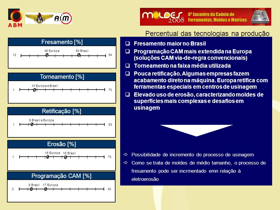  Fresamento maior no Brasil  Programação CAM mais extendida na Europa (soluções CAM via-de-regra convencionais)  Torneamento na faixa média utilizada  Pouca retificação.