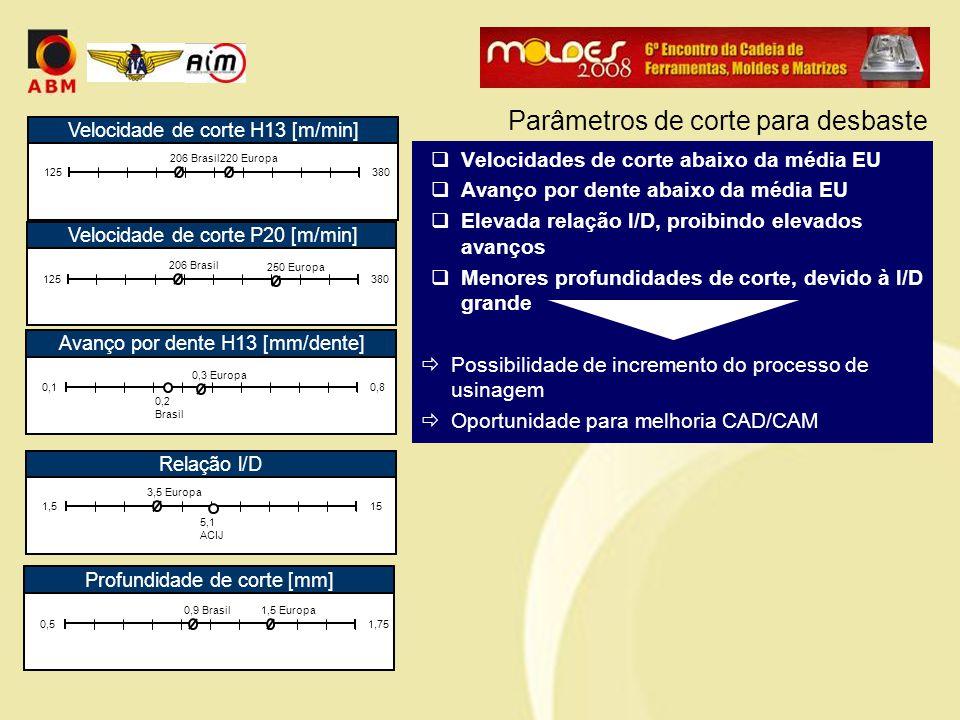  Velocidades de corte abaixo da média EU  Avanço por dente abaixo da média EU  Elevada relação l/D, proibindo elevados avanços  Menores profundidades de corte, devido à l/D grande  Possibilidade de incremento do processo de usinagem  Oportunidade para melhoria CAD/CAM Parâmetros de corte para desbaste Velocidade de corte H13 [m/min] 125380 206 Brasil 220 Europa Avanço por dente H13 [mm/dente] 0,10,8 0,2 Brasil 0,3 Europa Relação l/D 1,515 5,1 ACIJ 3,5 Europa Profundidade de corte [mm] 0,51,75 0,9 Brasil 1,5 Europa Velocidade de corte P20 [m/min] 125380 206 Brasil 250 Europa