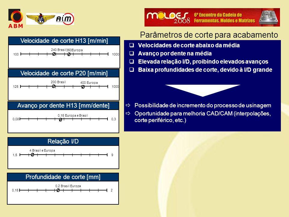  Velocidades de corte abaixo da média  Avanço por dente na média  Elevada relação l/D, proibindo elevados avanços  Baixa profundidades de corte, devido à l/D grande  Possibilidade de incremento do processo de usinagem  Oportunidade para melhoria CAD/CAM (interpolações, corte periférico, etc.) Parâmetros de corte para acabamento Velocidade de corte H13 [m/min] 1001000 240 Brasil 350Europa Avanço por dente H13 [mm/dente] 0,080,3 0,15 Europa e Brasil Relação l/D 1,59 4 Brasil e Europa Profundidade de corte [mm] 0,152 0,2 Brasil Europa Velocidade de corte P20 [m/min] 1251000 200 Brasil 400 Europa