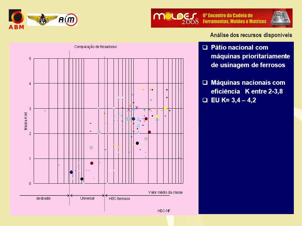  Pátio nacional com máquinas prioritariamente de usinagem de ferrosos  Máquinas nacionais com eficiência K entre 2-3,8  EU K= 3,4 – 4,2