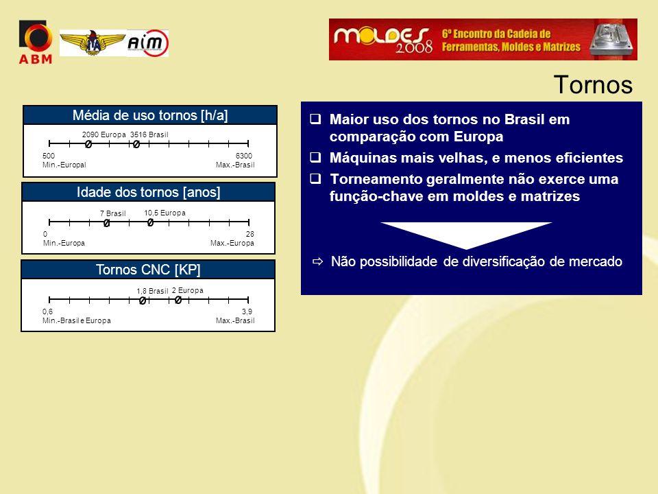  Maior uso dos tornos no Brasil em comparação com Europa  Máquinas mais velhas, e menos eficientes  Torneamento geralmente não exerce uma função-ch