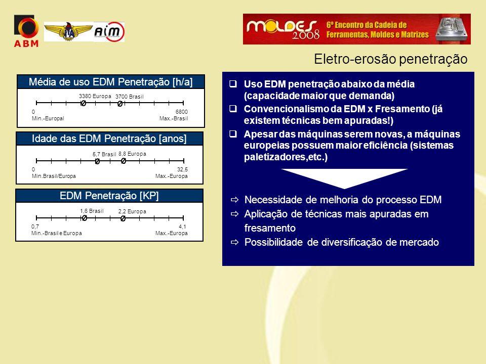  Uso EDM penetração abaixo da média (capacidade maior que demanda)  Convencionalismo da EDM x Fresamento (já existem técnicas bem apuradas!)  Apesar das máquinas serem novas, a máquinas europeias possuem maior eficiência (sistemas paletizadores,etc.)  Necessidade de melhoria do processo EDM  Aplicação de técnicas mais apuradas em fresamento  Possibilidade de diversificação de mercado Eletro-erosão penetração EDM Penetração [KP] 0,7 Min.-Brasil e Europa 4,1 Max.-Europa 1,6 Brasil Média de uso EDM Penetração [h/a] 0 Min.-Europal 6800 Max.-Brasil 3700 Brasil 3380 Europa Idade das EDM Penetração [anos] 0 Min.Brasil/Europa 32,5 Max.-Europa 5,7 Brasil 8,8 Europa 2,2 Europa