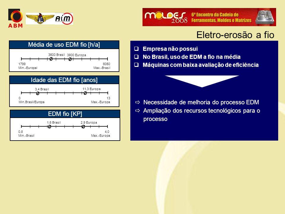  Empresa não possui  No Brasil, uso de EDM a fio na média  Máquinas com baixa avaliação de eficiência  Necessidade de melhoria do processo EDM  A