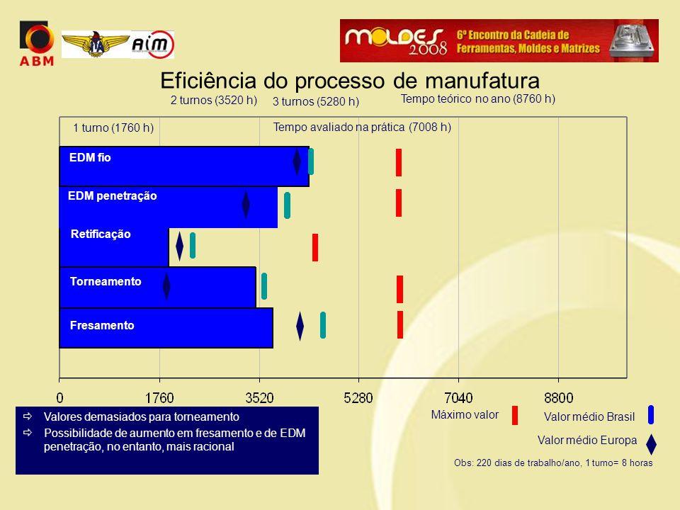 Eficiência do processo de manufatura 1 turno (1760 h) 3 turnos (5280 h) Tempo avaliado na prática (7008 h) 2 turnos (3520 h) Tempo teórico no ano (8760 h) Valor médio Brasil Valor médio Europa Fresamento Torneamento Retificação EDM fio EDM penetração Máximo valor Obs: 220 dias de trabalho/ano, 1 turno= 8 horas  Valores demasiados para torneamento  Possibilidade de aumento em fresamento e de EDM penetração, no entanto, mais racional