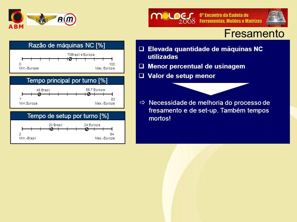  Elevada quantidade de máquinas NC utilizadas  Menor percentual de usinagem  Valor de setup menor  Necessidade de melhoria do processo de fresamen