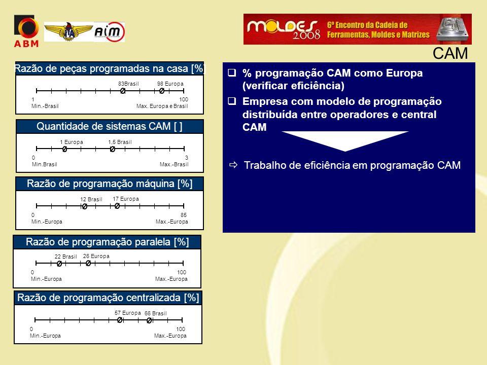  % programação CAM como Europa (verificar eficiência)  Empresa com modelo de programação distribuída entre operadores e central CAM  Trabalho de ef