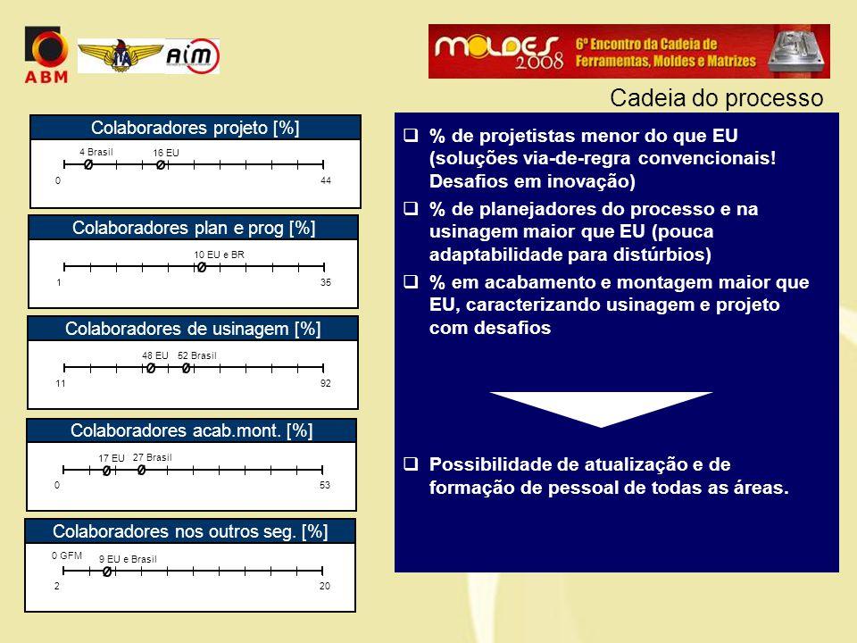  % de projetistas menor do que EU (soluções via-de-regra convencionais.