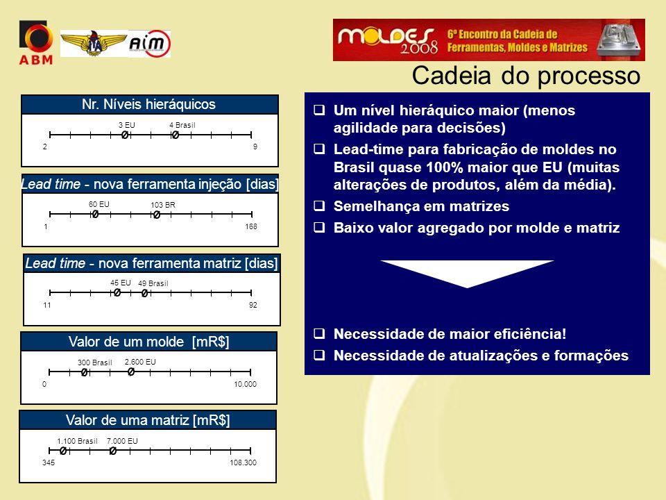  Um nível hieráquico maior (menos agilidade para decisões)  Lead-time para fabricação de moldes no Brasil quase 100% maior que EU (muitas alterações de produtos, além da média).