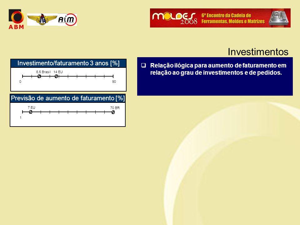  Relação ilógica para aumento de faturamento em relação ao grau de investimentos e de pedidos. Investimentos Investimento/faturamento 3 anos [%] 090