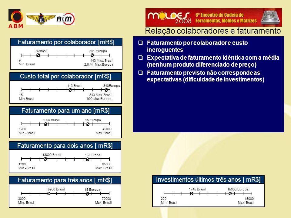  Faturamento por colaborador e custo incroguentes  Expectativa de faturamento idêntica com a média (nenhum produto diferenciado de preço)  Faturamento previsto não corresponde as expectativas (dificuldade de investimentos) Relação colaboradores e faturamento Faturamento para um ano [mR$] 1200 Min.-Brasil 45000 Max.
