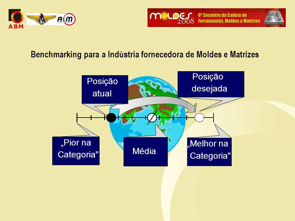 Benchmarking para a Indústria fornecedora de Moldes e Matrizes