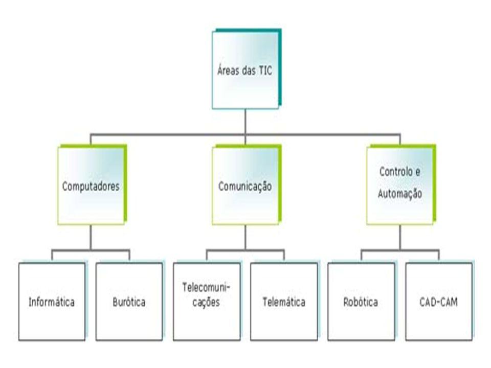 Controlo e Automação Transformação de um processo manual em automático.