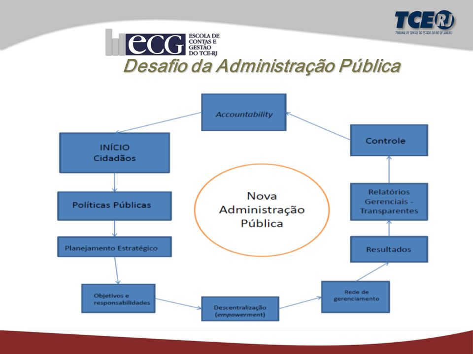Desafio da Administração Pública