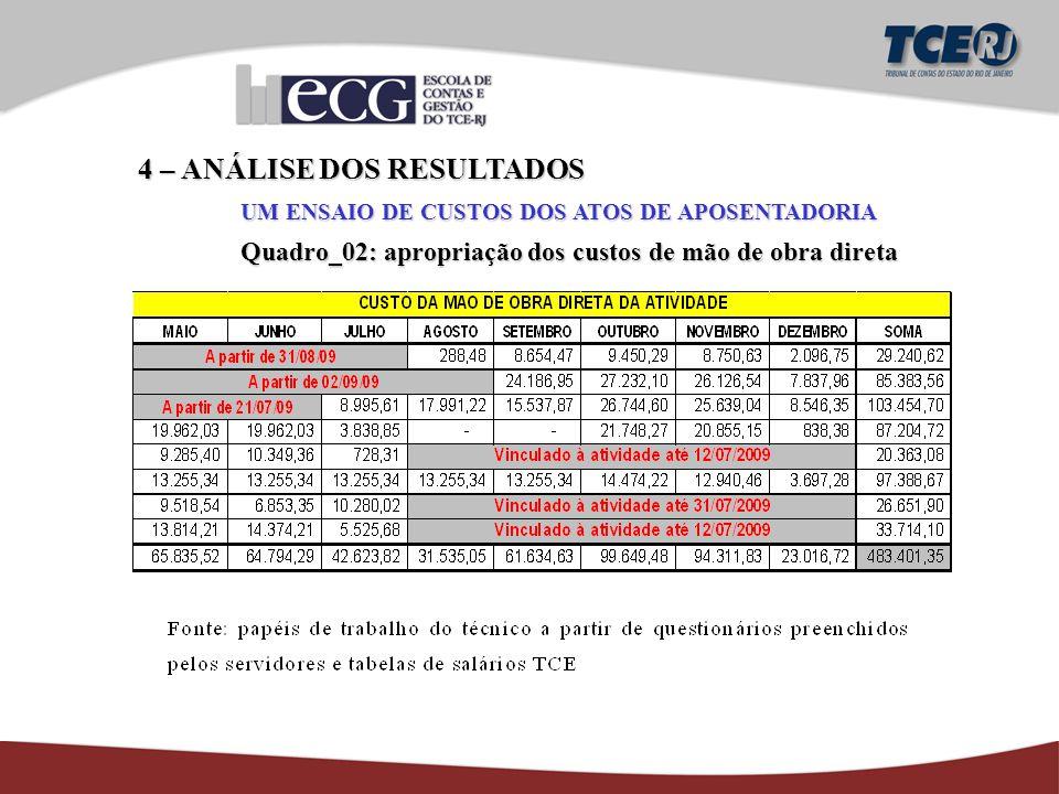 4 – ANÁLISE DOS RESULTADOS UM ENSAIO DE CUSTOS DOS ATOS DE APOSENTADORIA Quadro_02: apropriação dos custos de mão de obra direta