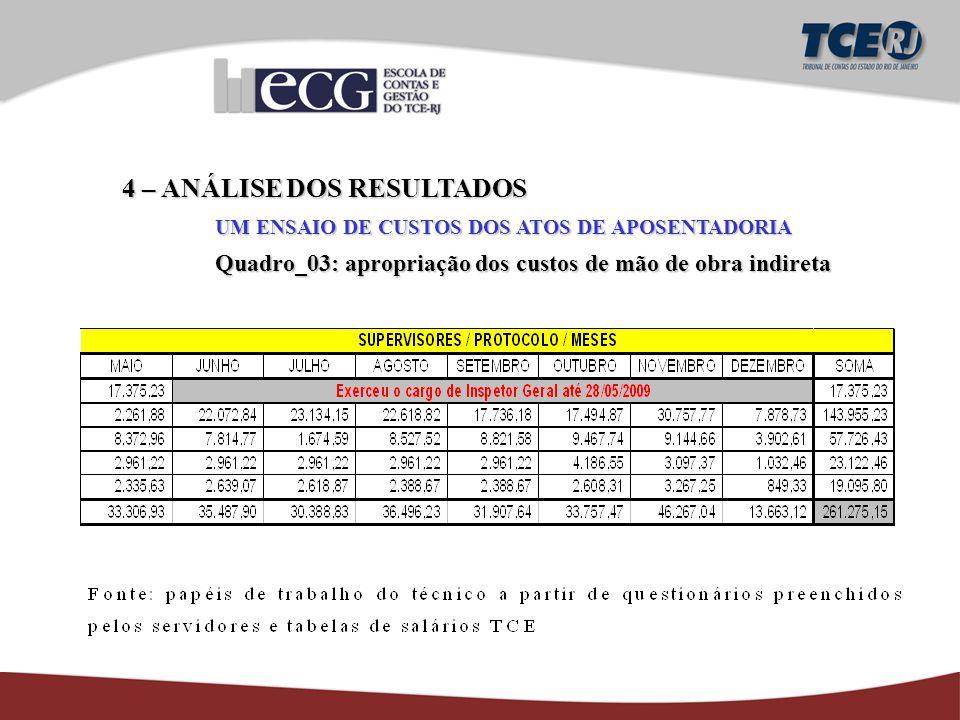 4 – ANÁLISE DOS RESULTADOS UM ENSAIO DE CUSTOS DOS ATOS DE APOSENTADORIA Quadro_03: apropriação dos custos de mão de obra indireta