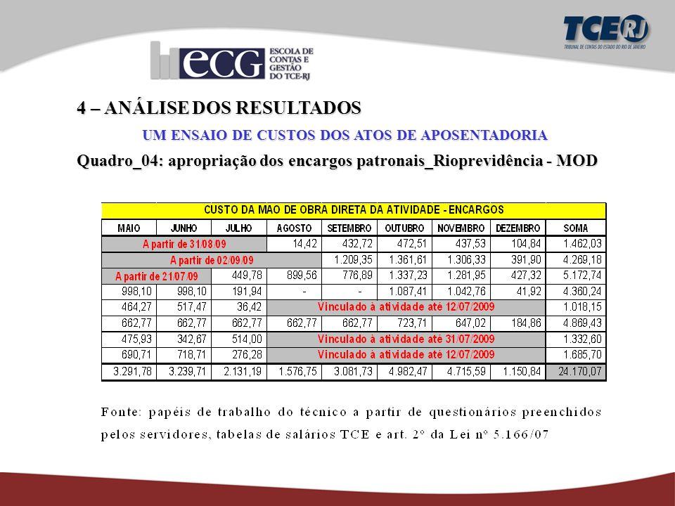 4 – ANÁLISE DOS RESULTADOS UM ENSAIO DE CUSTOS DOS ATOS DE APOSENTADORIA Quadro_04: apropriação dos encargos patronais_Rioprevidência - MOD