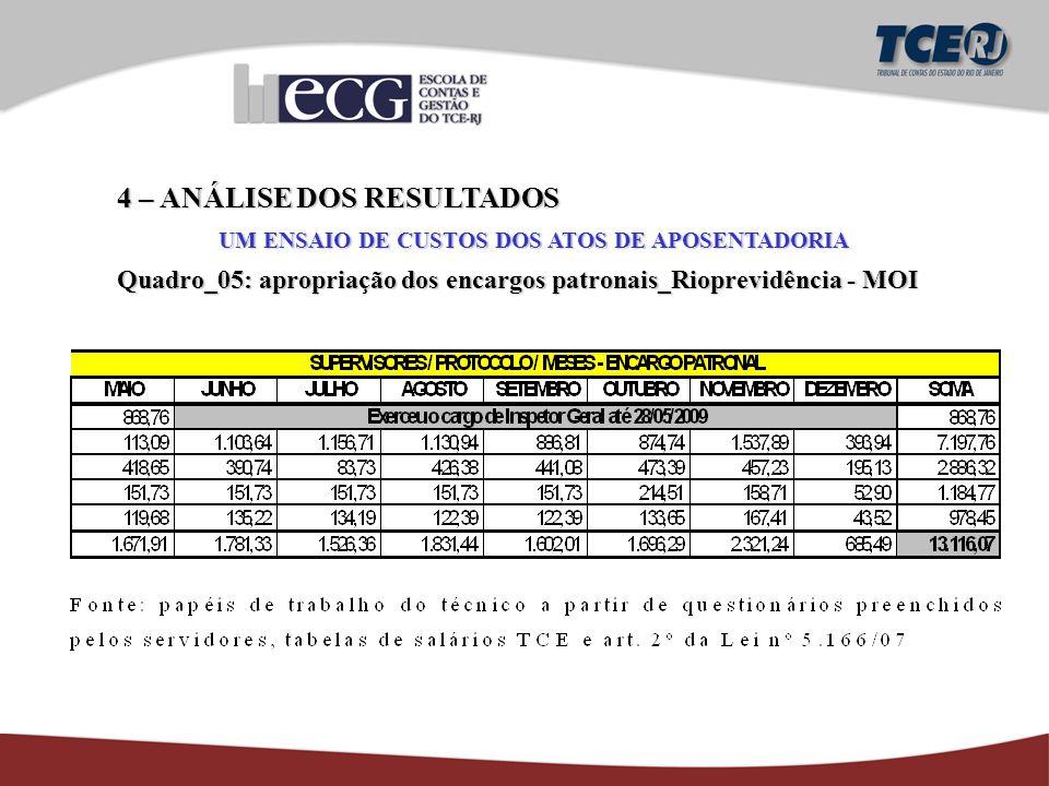4 – ANÁLISE DOS RESULTADOS UM ENSAIO DE CUSTOS DOS ATOS DE APOSENTADORIA Quadro_05: apropriação dos encargos patronais_Rioprevidência - MOI