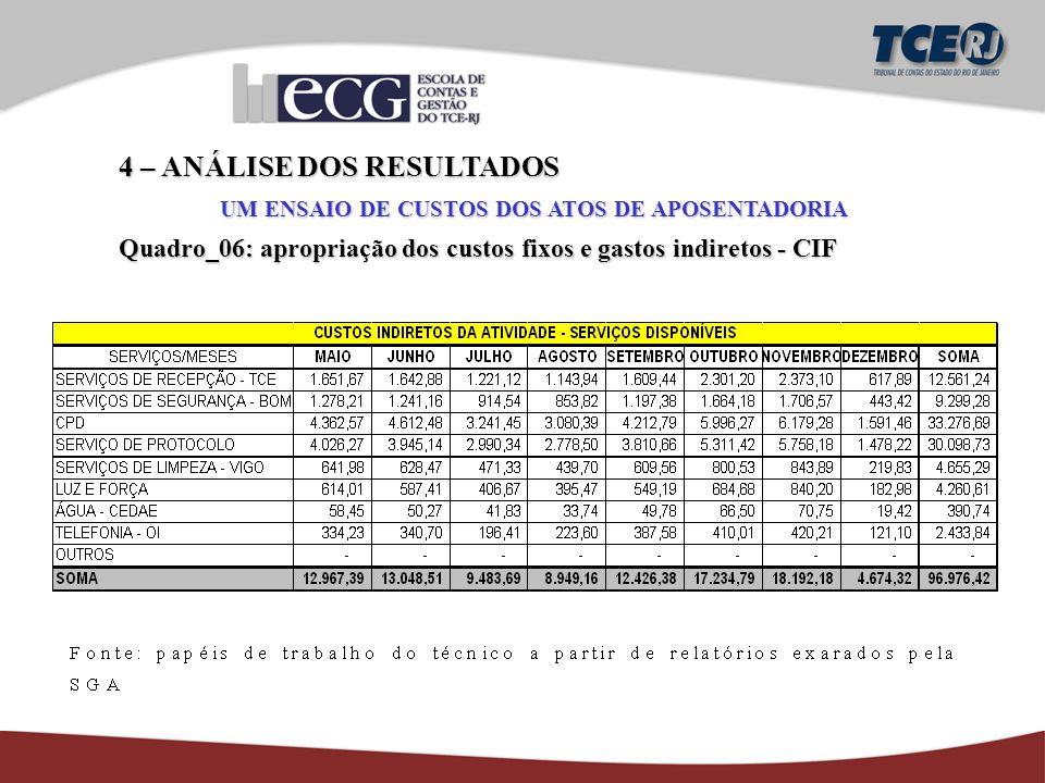 4 – ANÁLISE DOS RESULTADOS UM ENSAIO DE CUSTOS DOS ATOS DE APOSENTADORIA Quadro_06: apropriação dos custos fixos e gastos indiretos - CIF