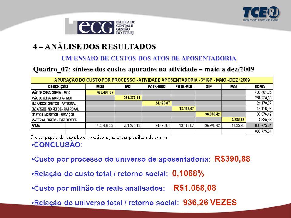 4 – ANÁLISE DOS RESULTADOS UM ENSAIO DE CUSTOS DOS ATOS DE APOSENTADORIA Quadro_07: síntese dos custos apurados na atividade – maio a dez/2009 CONCLUSÃO: Custo por processo do universo de aposentadoria: R$390,88 Relação do custo total / retorno social: 0,1068% Custo por milhão de reais analisados: R$1.068,08 Relação do universo total / retorno social: 936,26 VEZES