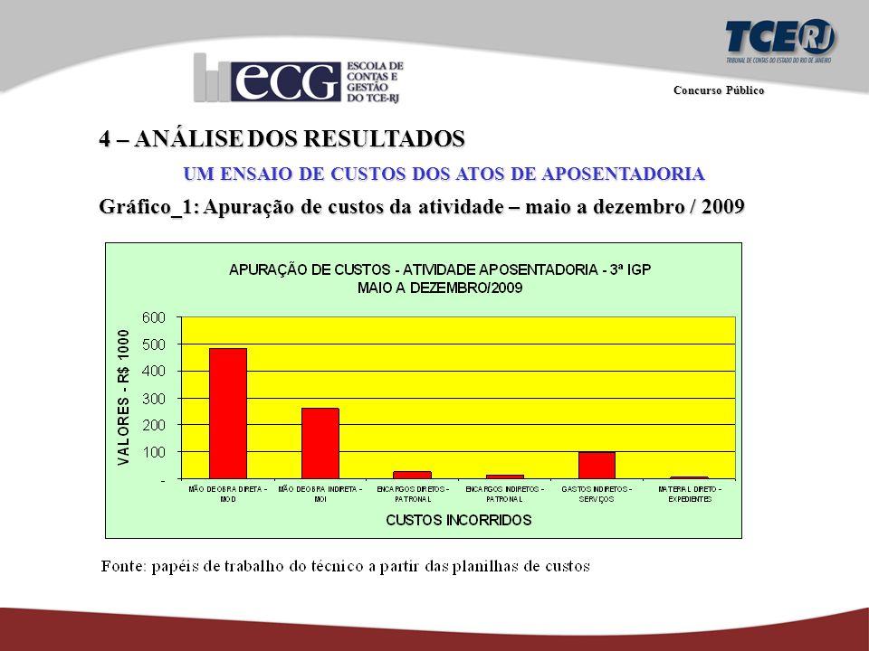 Concurso Público 4 – ANÁLISE DOS RESULTADOS UM ENSAIO DE CUSTOS DOS ATOS DE APOSENTADORIA Gráfico_1: Apuração de custos da atividade – maio a dezembro / 2009