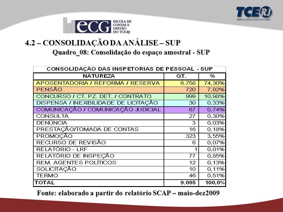 4.2 – CONSOLIDAÇÃO DA ANÁLISE – SUP Quadro_08: Consolidação do espaço amostral - SUP Fonte: elaborado a partir do relatório SCAP – maio-dez2009